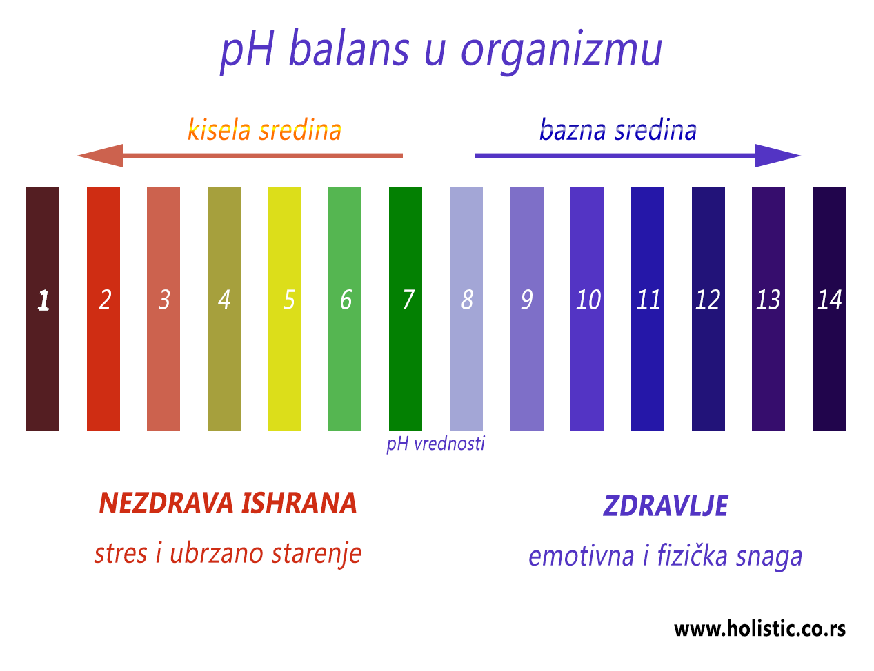 Kiselo-bazna ravnoteža