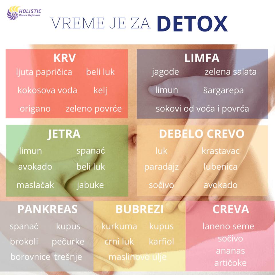 kako da znate da li vam je potreban detox