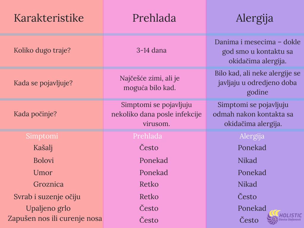 kako razlikovati alergije i prehlade